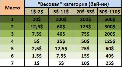 Таблица распределения призовых