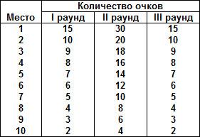 таблица начисления очков