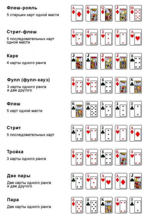 комбинации техасского покера холдема иерархия старшинство